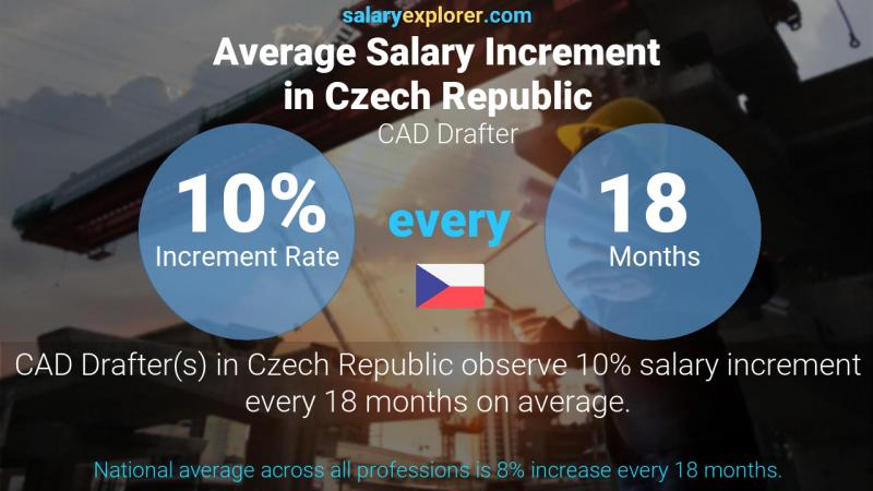 Annual Salary Increment Rate Czech Republic CAD Drafter