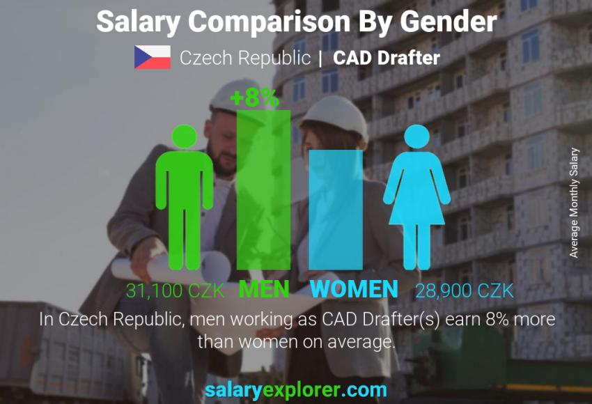 Salary comparison by gender monthly Czech Republic CAD Drafter