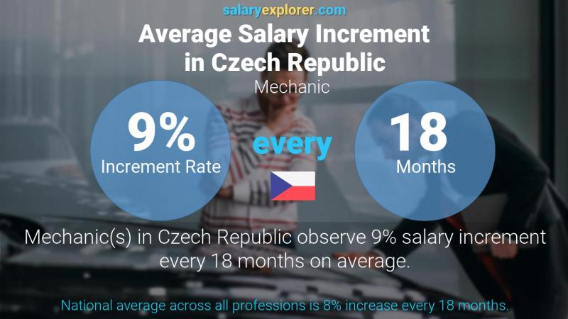Annual Salary Increment Rate Czech Republic Mechanic