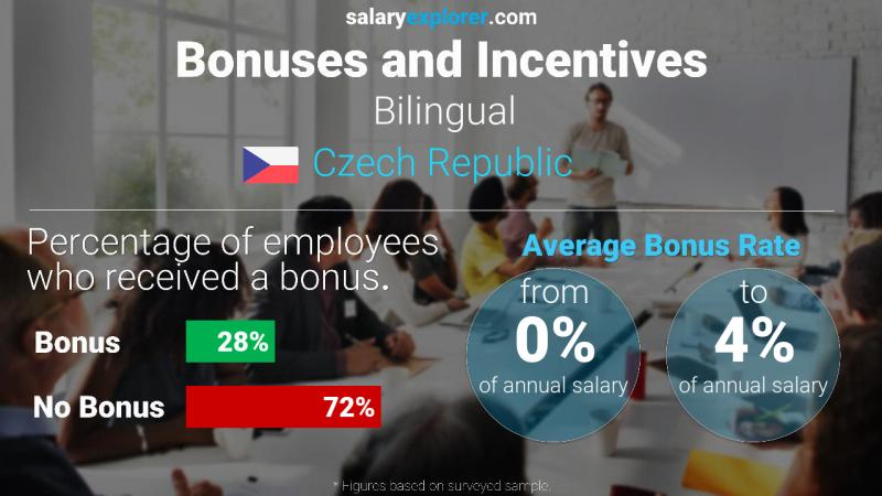 Annual Salary Bonus Rate Czech Republic Bilingual