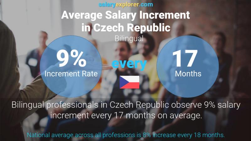 Annual Salary Increment Rate Czech Republic Bilingual