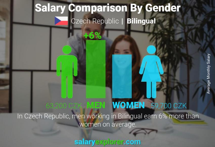 Salary comparison by gender monthly Czech Republic Bilingual