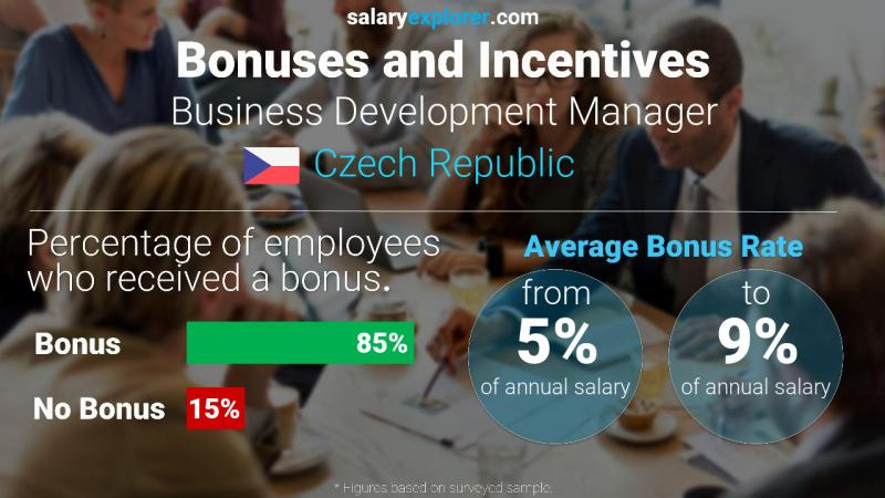 Annual Salary Bonus Rate Czech Republic Business Development Manager