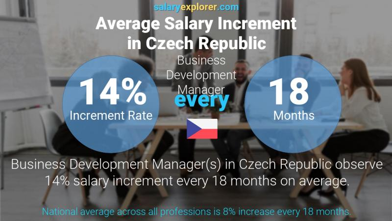 Annual Salary Increment Rate Czech Republic Business Development Manager