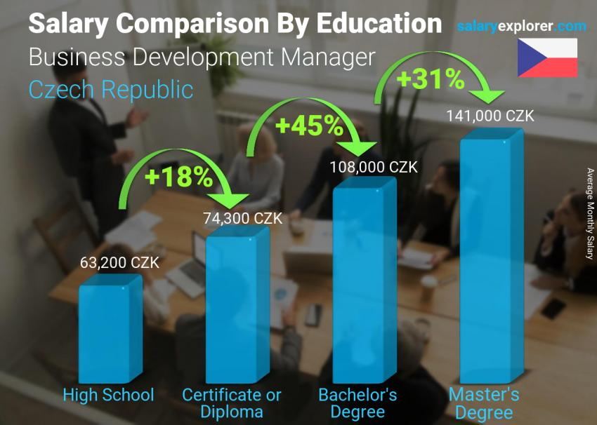 Salary comparison by education level monthly Czech Republic Business Development Manager