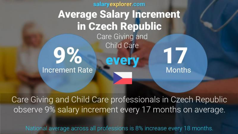 Annual Salary Increment Rate Czech Republic Care Giving and Child Care