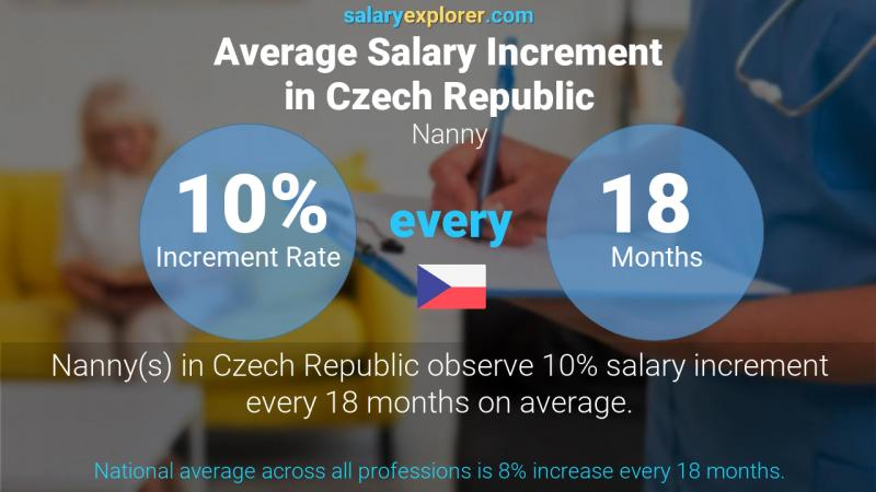Annual Salary Increment Rate Czech Republic Nanny