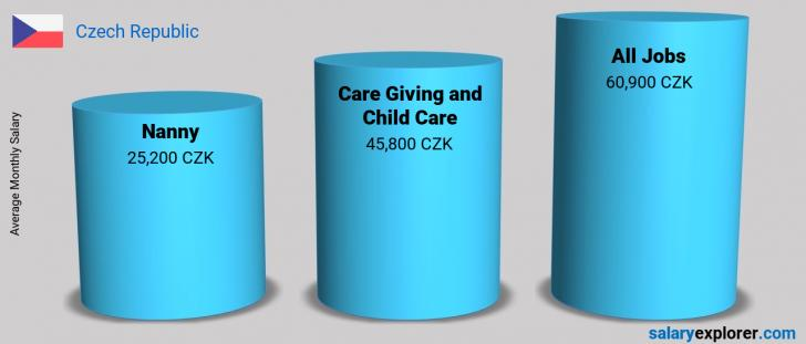 Salary Comparison Between Nanny and Care Giving and Child Care monthly Czech Republic