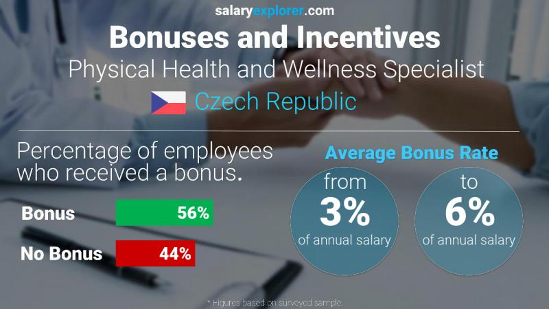 Annual Salary Bonus Rate Czech Republic Physical Health and Wellness Specialist