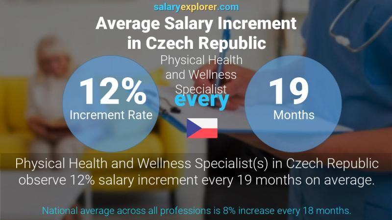 Annual Salary Increment Rate Czech Republic Physical Health and Wellness Specialist