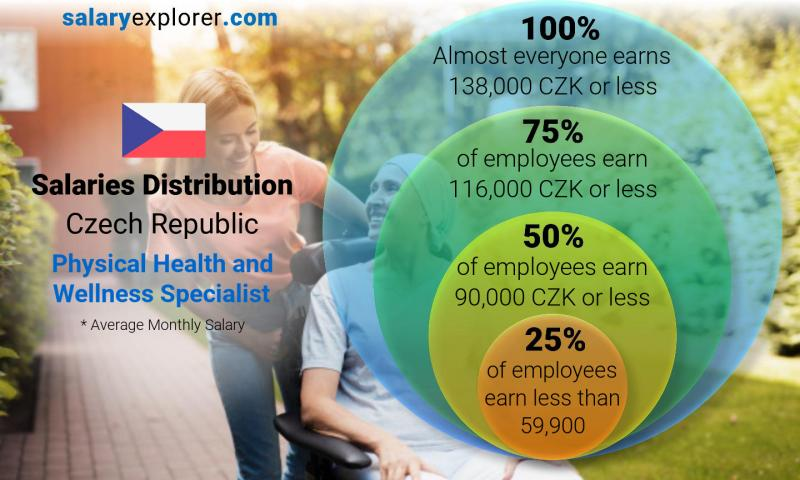Median and salary distribution monthly Czech Republic Physical Health and Wellness Specialist