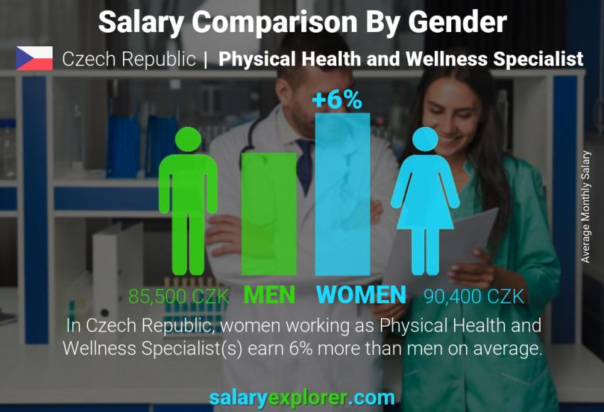 Salary comparison by gender monthly Czech Republic Physical Health and Wellness Specialist