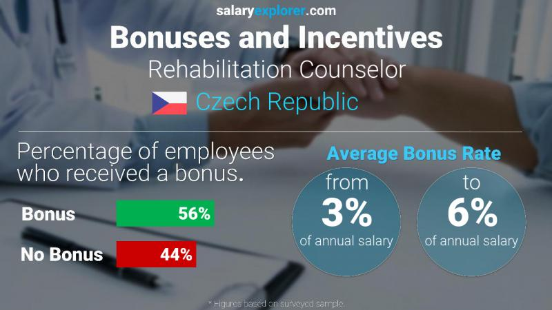 Annual Salary Bonus Rate Czech Republic Rehabilitation Counselor