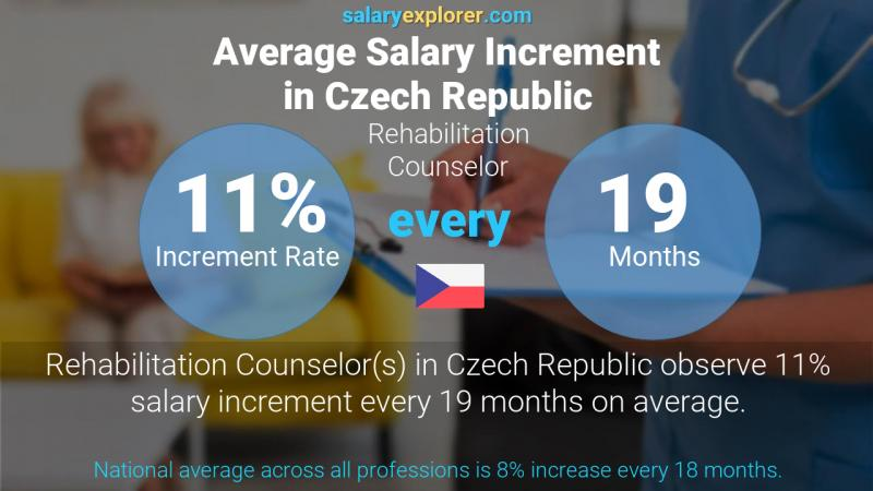 Annual Salary Increment Rate Czech Republic Rehabilitation Counselor