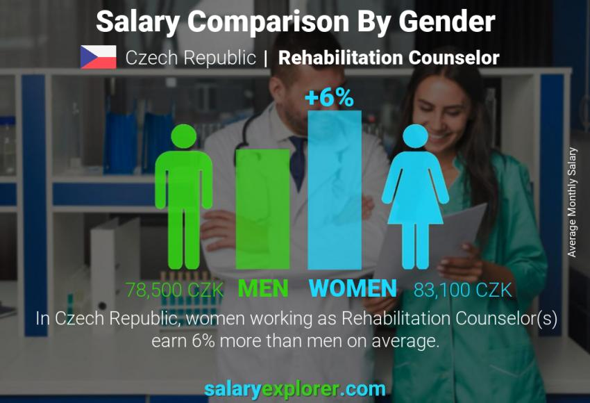Salary comparison by gender monthly Czech Republic Rehabilitation Counselor