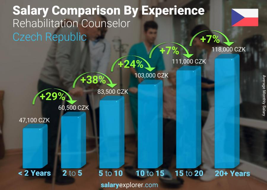 Salary comparison by years of experience monthly Czech Republic Rehabilitation Counselor