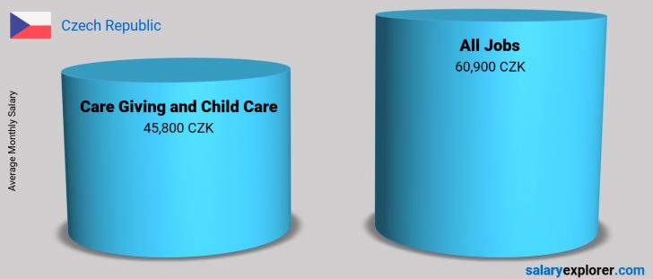 Salary Comparison Between Care Giving and Child Care and Care Giving and Child Care monthly Czech Republic
