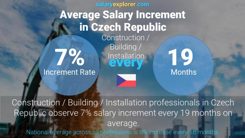 Annual Salary Increment Rate Czech Republic Construction / Building / Installation