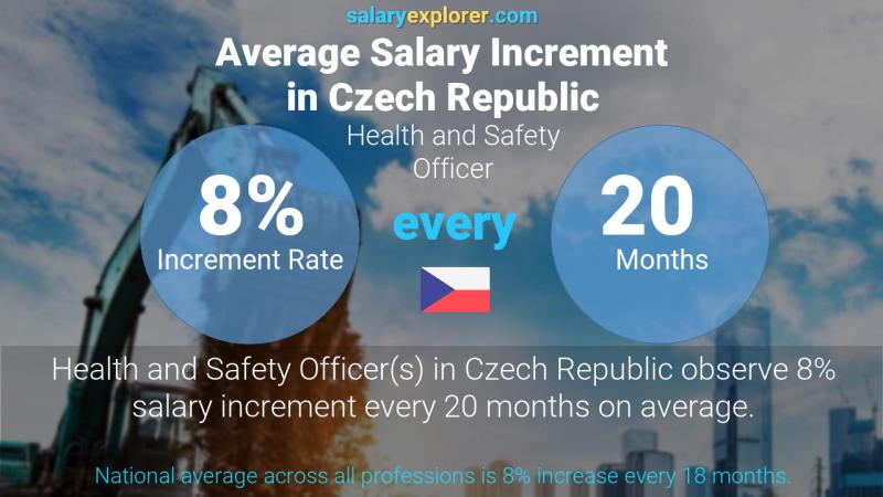 Annual Salary Increment Rate Czech Republic Health and Safety Officer