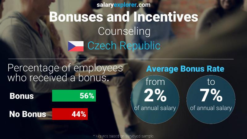 Annual Salary Bonus Rate Czech Republic Counseling