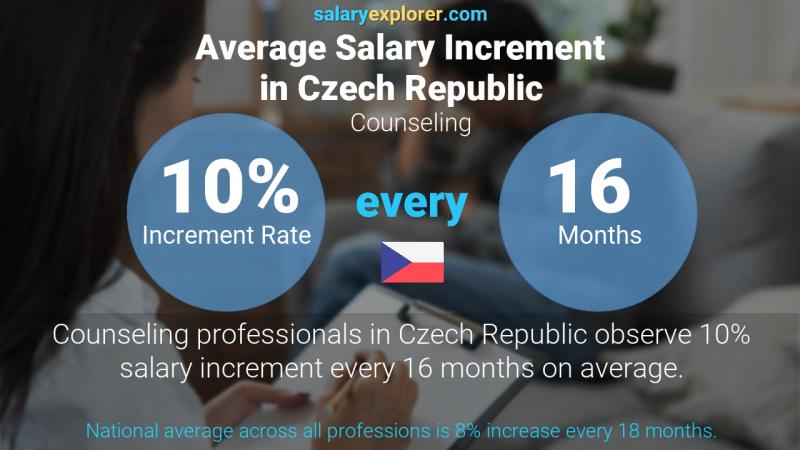 Annual Salary Increment Rate Czech Republic Counseling