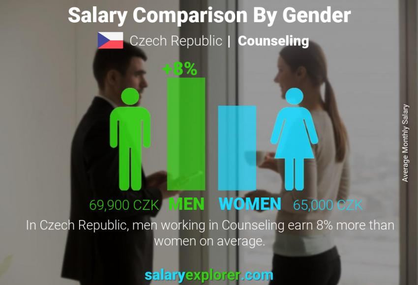 Salary comparison by gender monthly Czech Republic Counseling