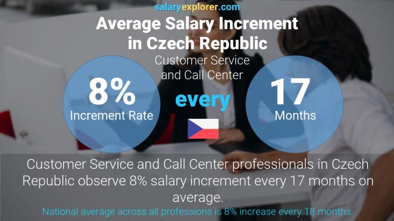 Annual Salary Increment Rate Czech Republic Customer Service and Call Center