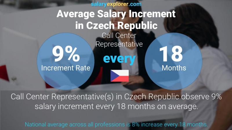 Annual Salary Increment Rate Czech Republic Call Center Representative
