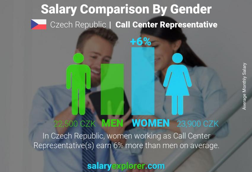 Salary comparison by gender monthly Czech Republic Call Center Representative