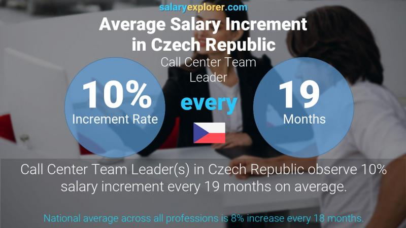 Annual Salary Increment Rate Czech Republic Call Center Team Leader