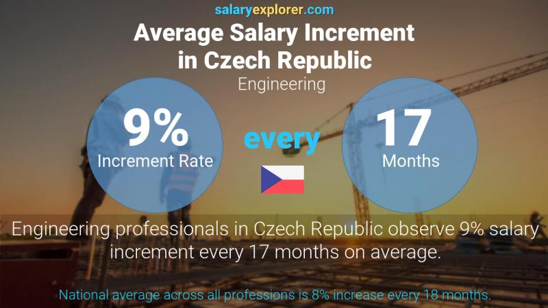 Annual Salary Increment Rate Czech Republic Engineering