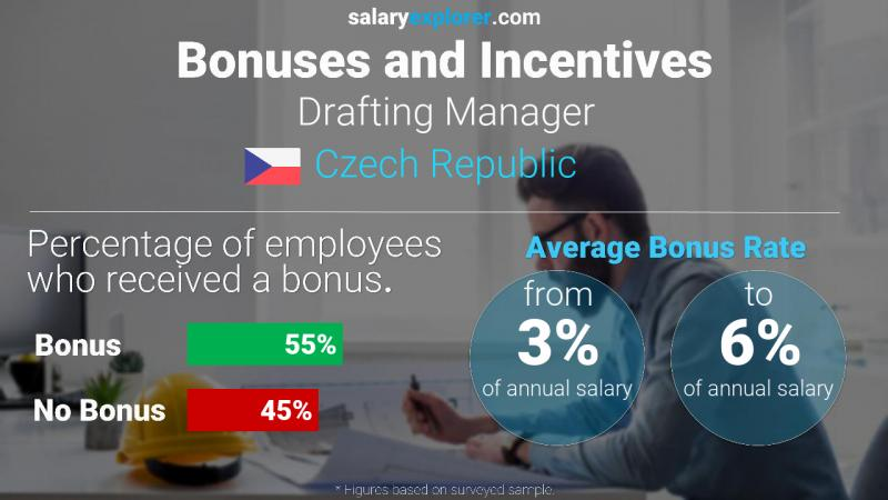Annual Salary Bonus Rate Czech Republic Drafting Manager