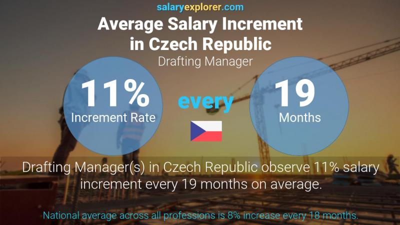 Annual Salary Increment Rate Czech Republic Drafting Manager