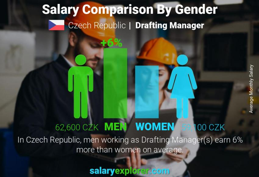 Salary comparison by gender monthly Czech Republic Drafting Manager