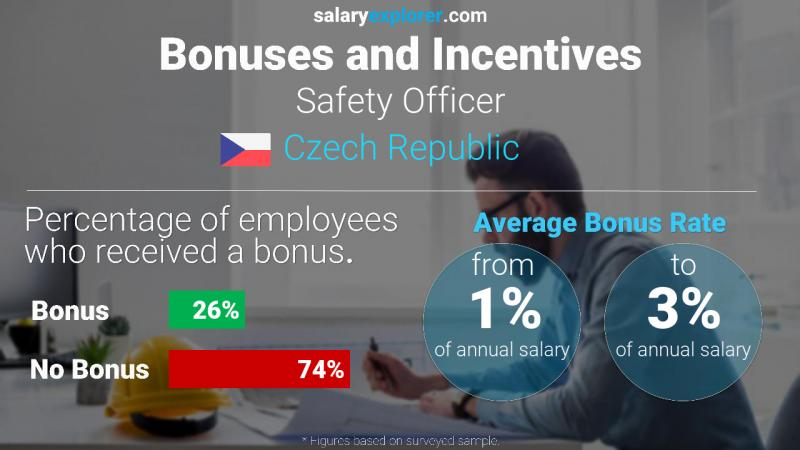 Annual Salary Bonus Rate Czech Republic Safety Officer