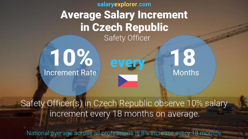 Annual Salary Increment Rate Czech Republic Safety Officer