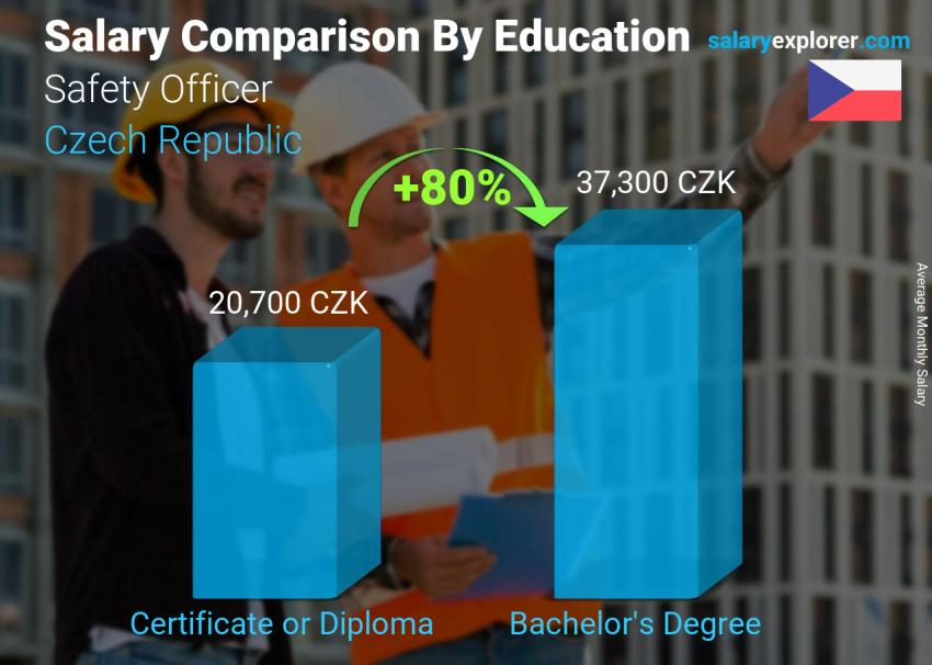 Salary comparison by education level monthly Czech Republic Safety Officer