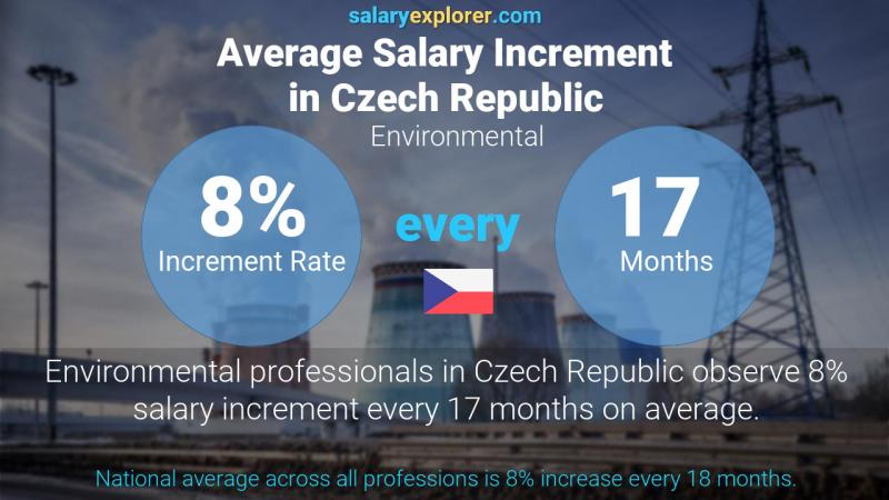 Annual Salary Increment Rate Czech Republic Environmental