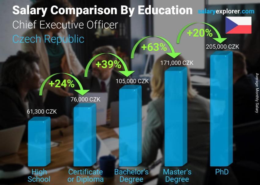 Salary comparison by education level monthly Czech Republic Chief Executive Officer