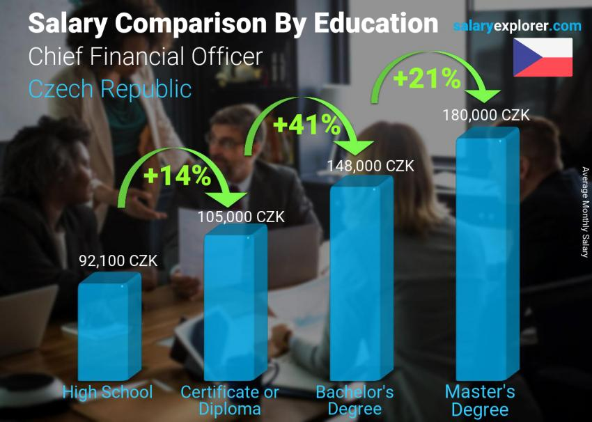 Salary comparison by education level monthly Czech Republic Chief Financial Officer