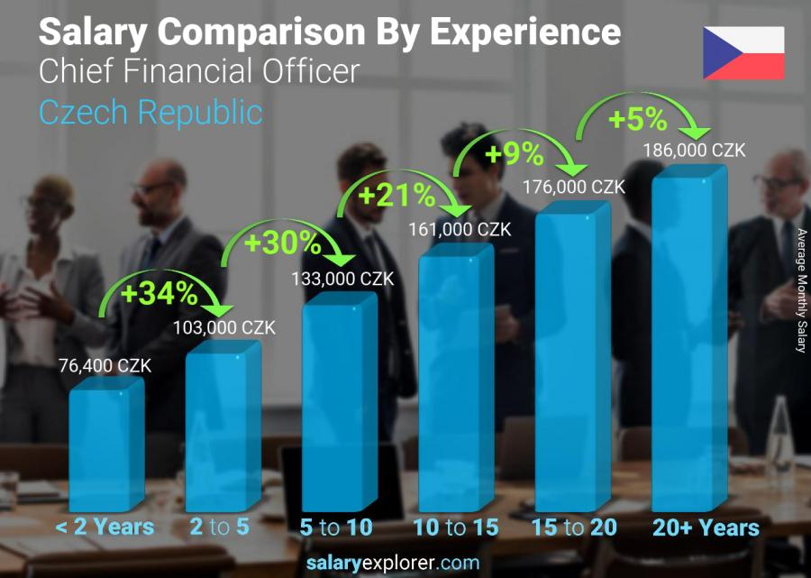 Salary comparison by years of experience monthly Czech Republic Chief Financial Officer
