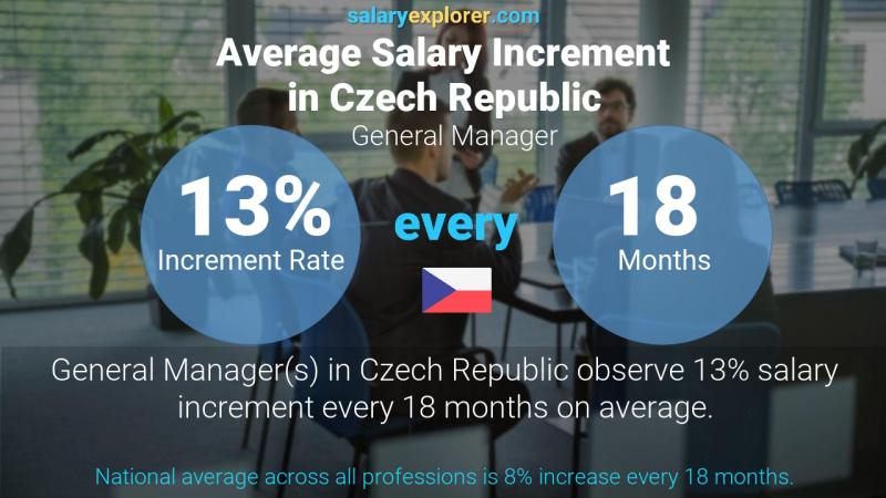 Annual Salary Increment Rate Czech Republic General Manager