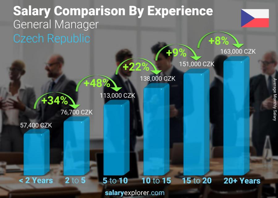 Salary comparison by years of experience monthly Czech Republic General Manager