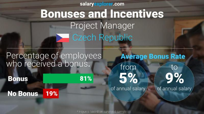 Annual Salary Bonus Rate Czech Republic Project Manager