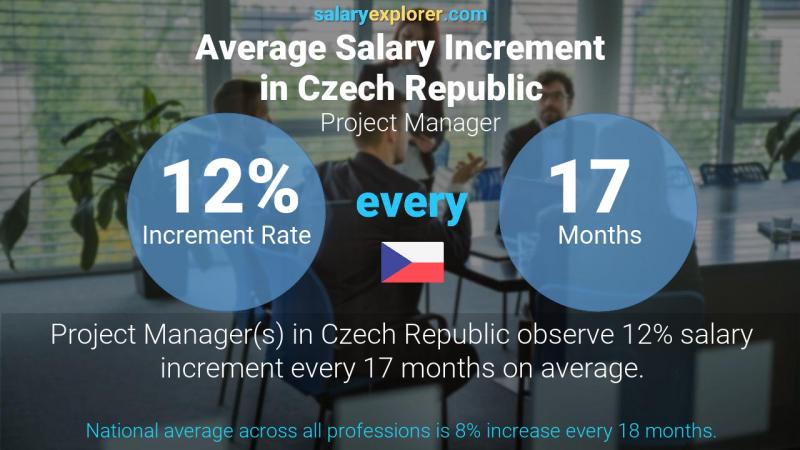 Annual Salary Increment Rate Czech Republic Project Manager