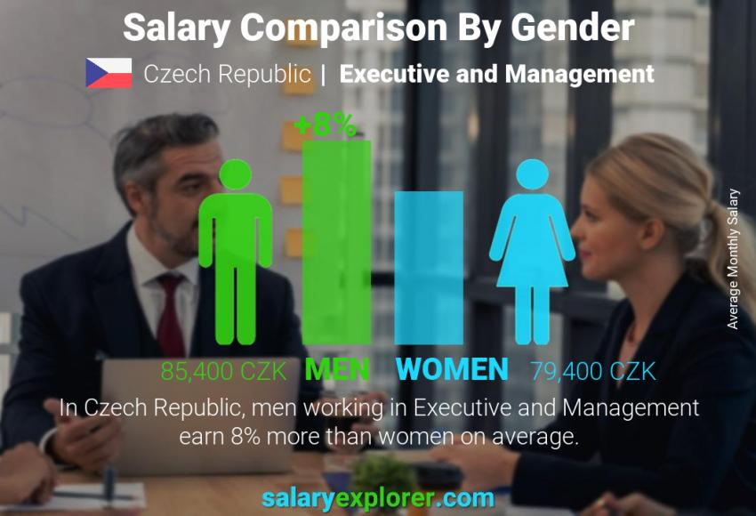 Salary comparison by gender monthly Czech Republic Executive and Management