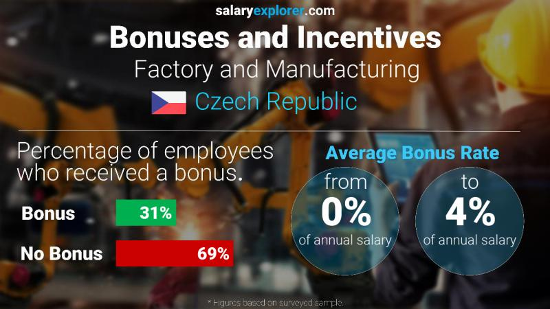 Annual Salary Bonus Rate Czech Republic Factory and Manufacturing