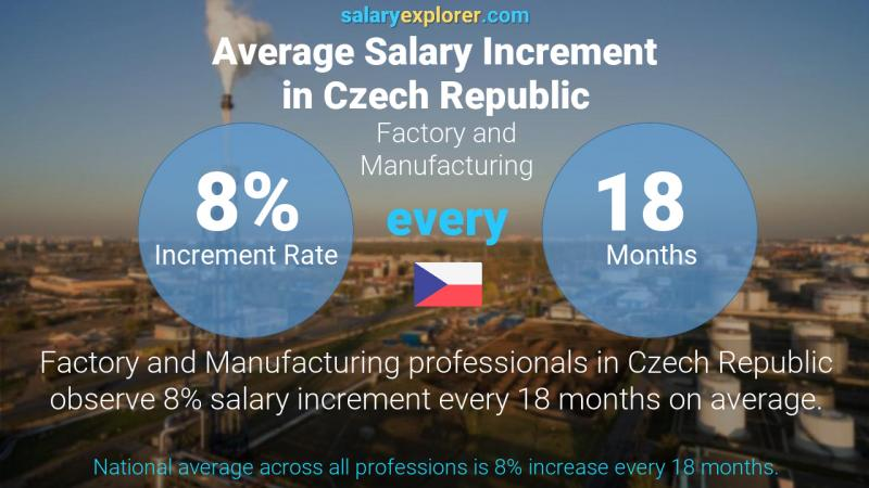 Annual Salary Increment Rate Czech Republic Factory and Manufacturing