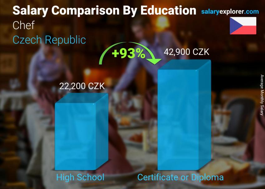 Salary comparison by education level monthly Czech Republic Chef