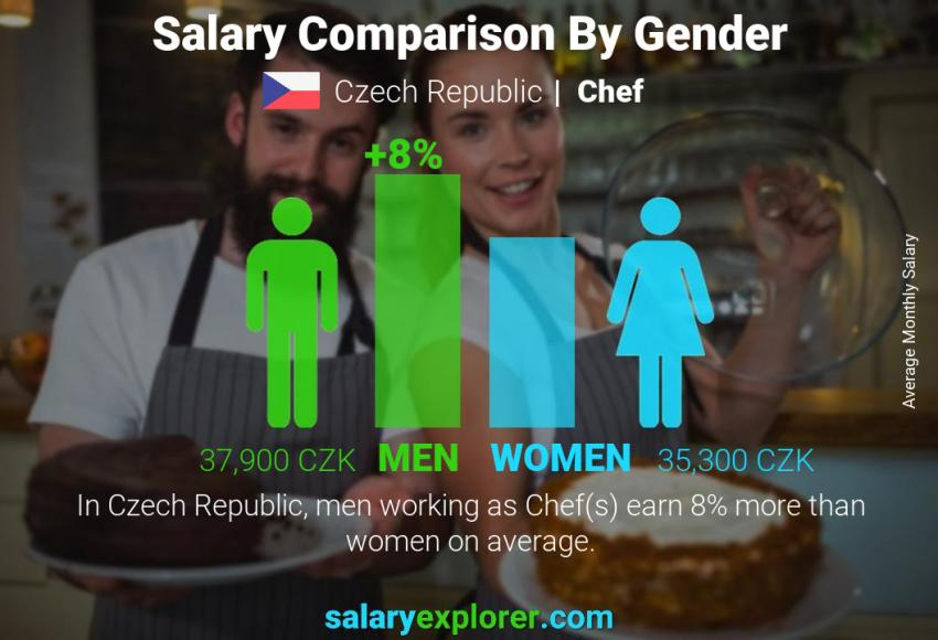 Salary comparison by gender monthly Czech Republic Chef